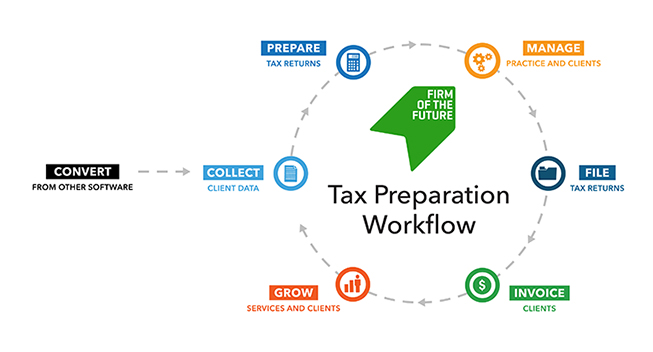 Firm of the future tax preparation workflow