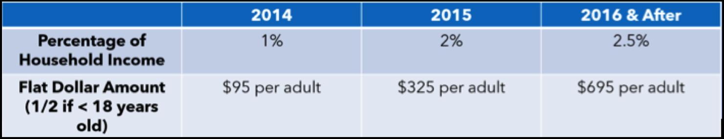 ACA phase-in penalties