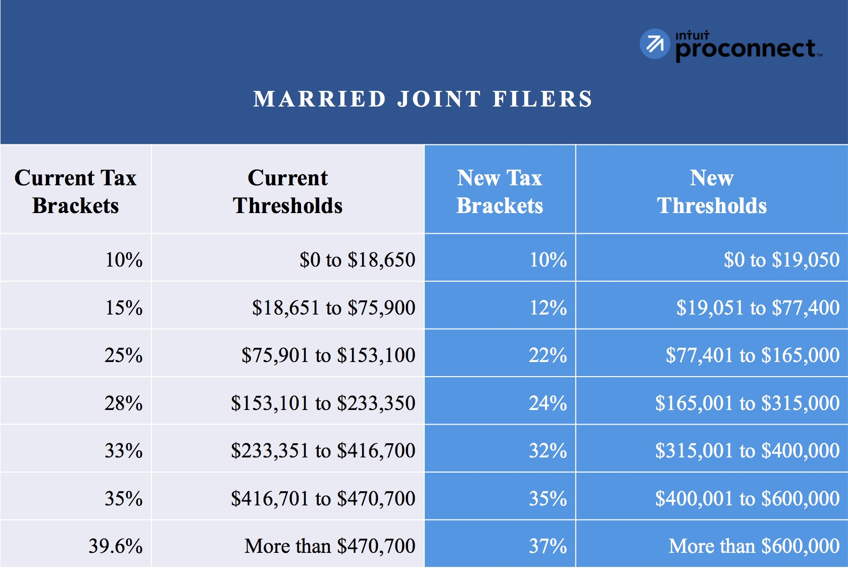 Married Joint Filers