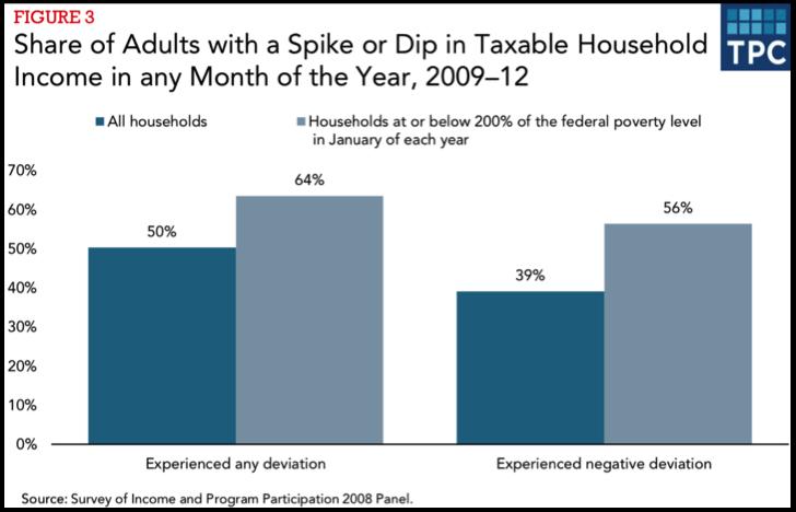 Share of income volatility among households