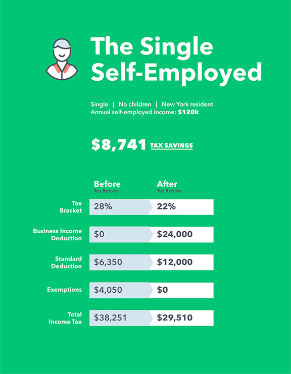 Tax Reform Self-Employed