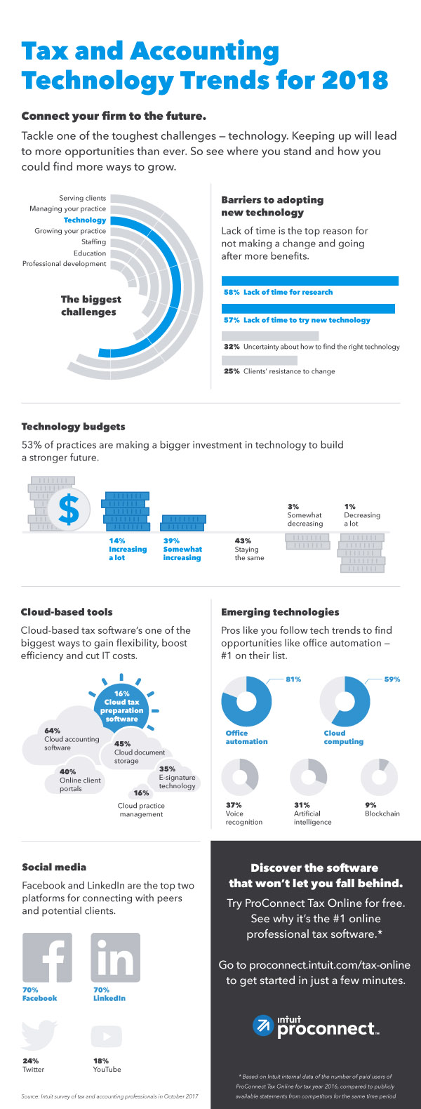 tax and accounting tech trends
